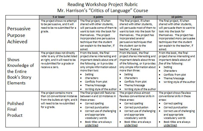 Independent Study Project Rubric - Minford High School